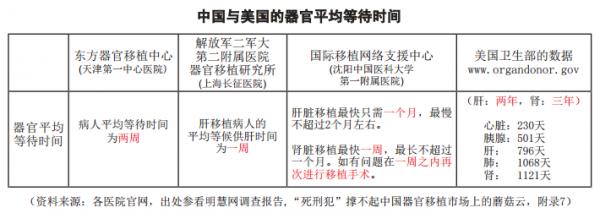 圖表:中國與美國的器官平均等待時間。(大紀元製表)