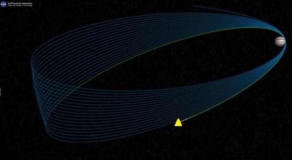 朱諾號探測器(黃色三角形)的繞木星軌道示意圖。(NASA視頻截圖)