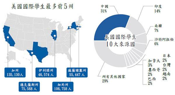 數據來源:Open Door 2015年報告