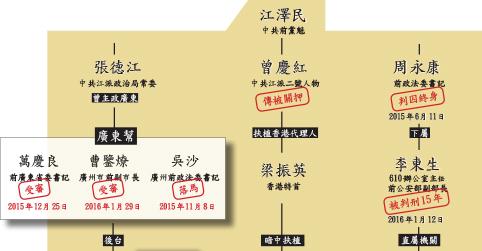 青關會後台中共610系統被清算