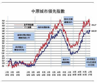 【樓市動向】香港樓市並非下一個日本(上)