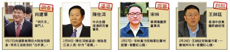 分析:香港、上海或成兩會看點