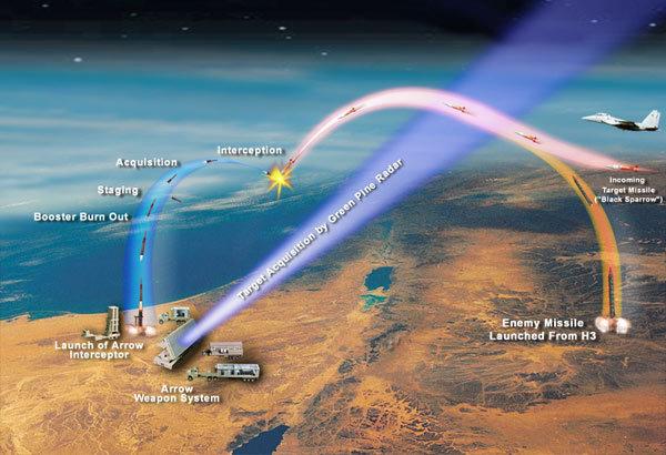 以色列最先進反導系統 首次擊落敘利亞導彈