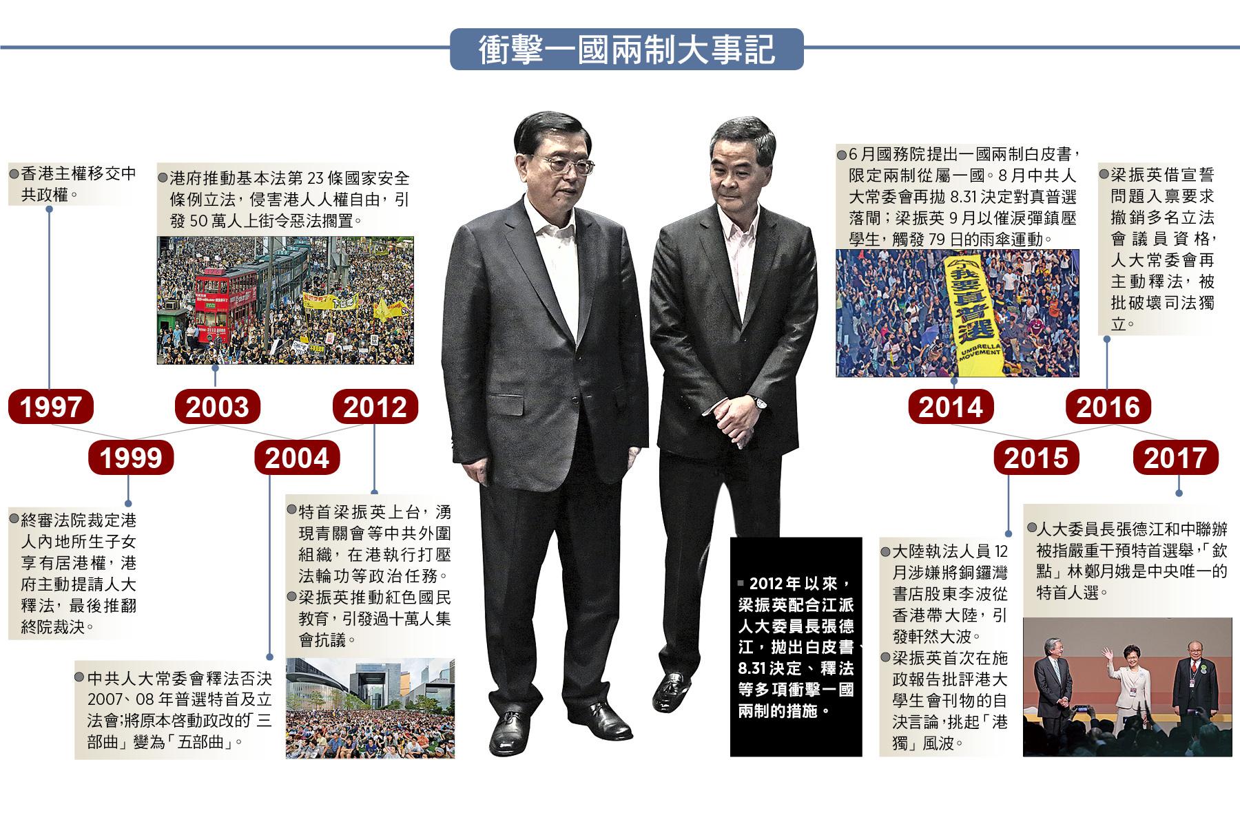 「回歸」二十年揭中共侵蝕 一國兩制走樣變形