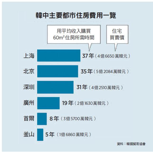 調 查---大陸大城市體感物價是 首爾五倍