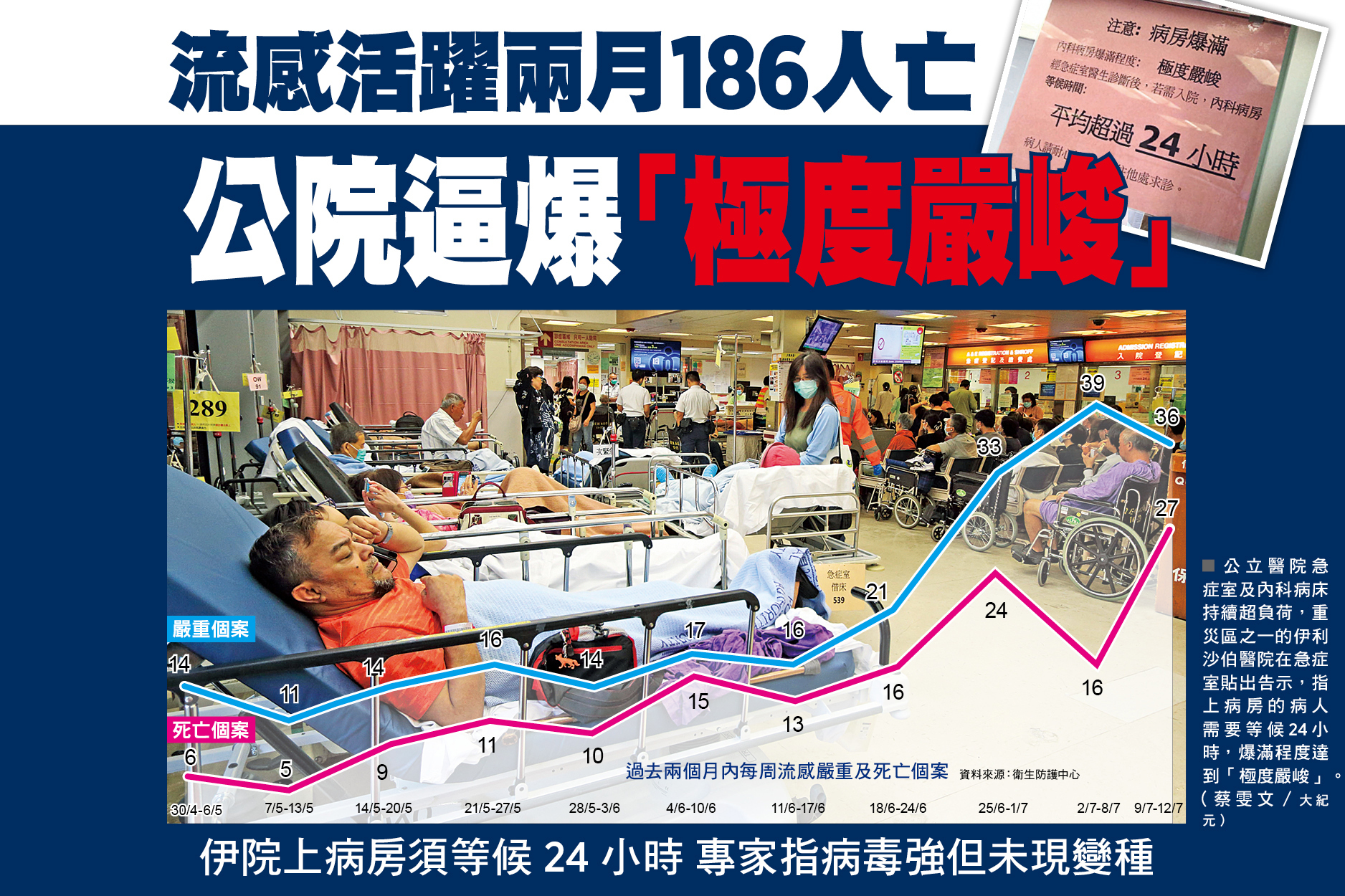 流感活躍兩月186人亡 公院逼爆「極度嚴峻」