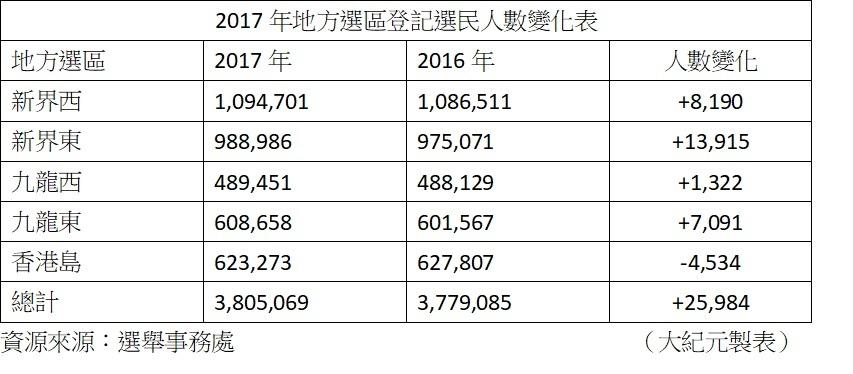 地方選區選民逾380.5萬 新東增約1.4萬