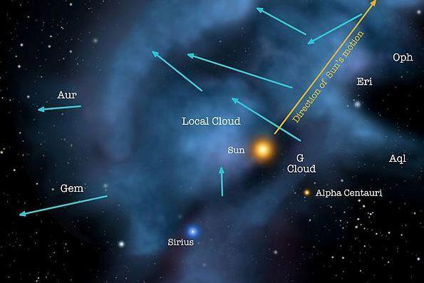 天文發現:太陽系在清亮空間中運行已有萬年