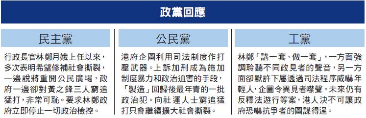 3日3成員陷獄  眾志:青年淪政治犯