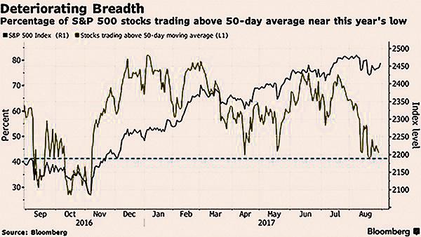 朝核危機攪擾美股九月漲勢