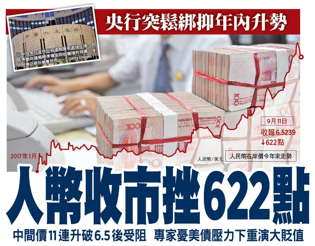 央行突鬆綁抑年內升勢 人幣收市挫622點