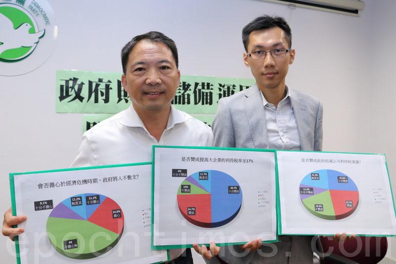 七成人支持提高大企業利得稅 冀優先處理房屋問題