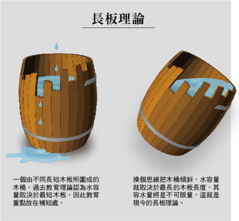 一個由不同長短木板所圍成的木桶,過去教育理論認為水容量取決於最短木板,因此教育重點放在補短處。 換個思維把木桶傾斜,水容量就取決於最長的木板長度,其容水量將是不可限量,這就是現今的長板理論。