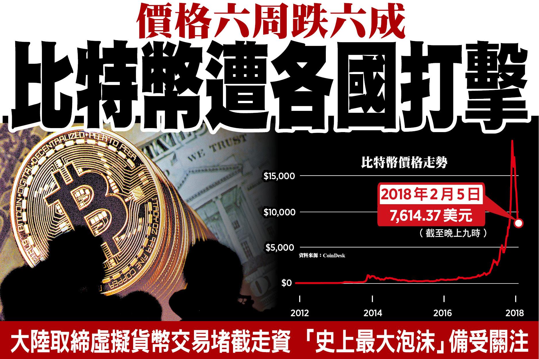 價格六周跌六成 比特幣遭各國打擊