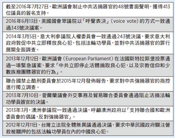 盤點部份國際社會敦促中共 停止活摘法輪功學員器官決議