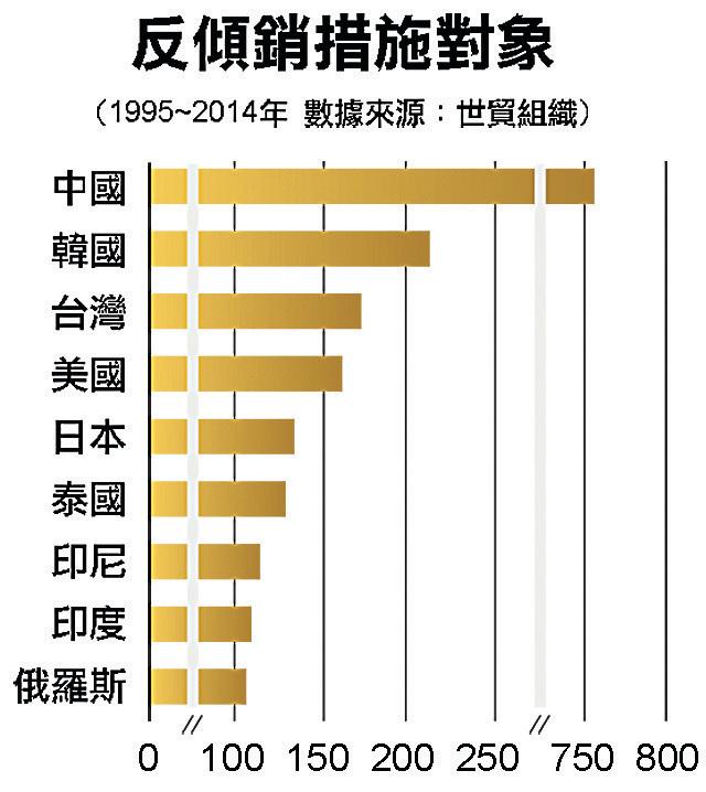 中國是WTO反傾銷目標最多的國家。(Getty Images)