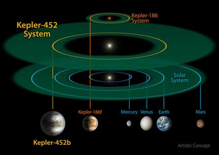天文學家找到目前為止與地球最相似的行星開普勒452b(Kepler 452b)。(NASA)