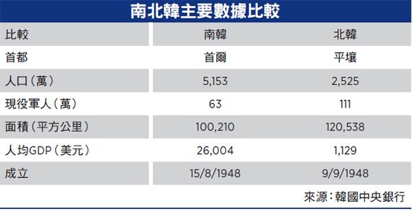 【談股論金】北韓經濟昨天今天明天